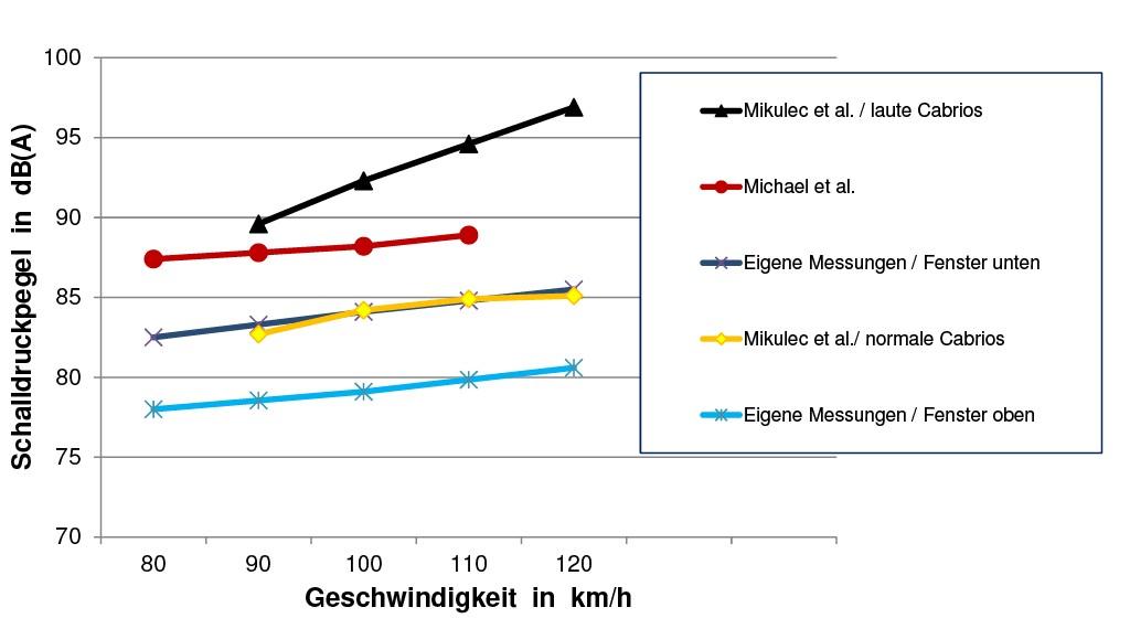 Bild 7 Gegenüberstellung der Ergebnisse zur Geräuschexposition im Cabrio aus eigenen Messungen (sowohl mit versenkten als auch hochgefahrenen Seitenscheiben) sowie aus den Studien von Michael et al. [1] und Mikulec et al. [2] (jeweils mit versenkten Seitenscheiben, Werte z. T. interpoliert). Quelle: IFA