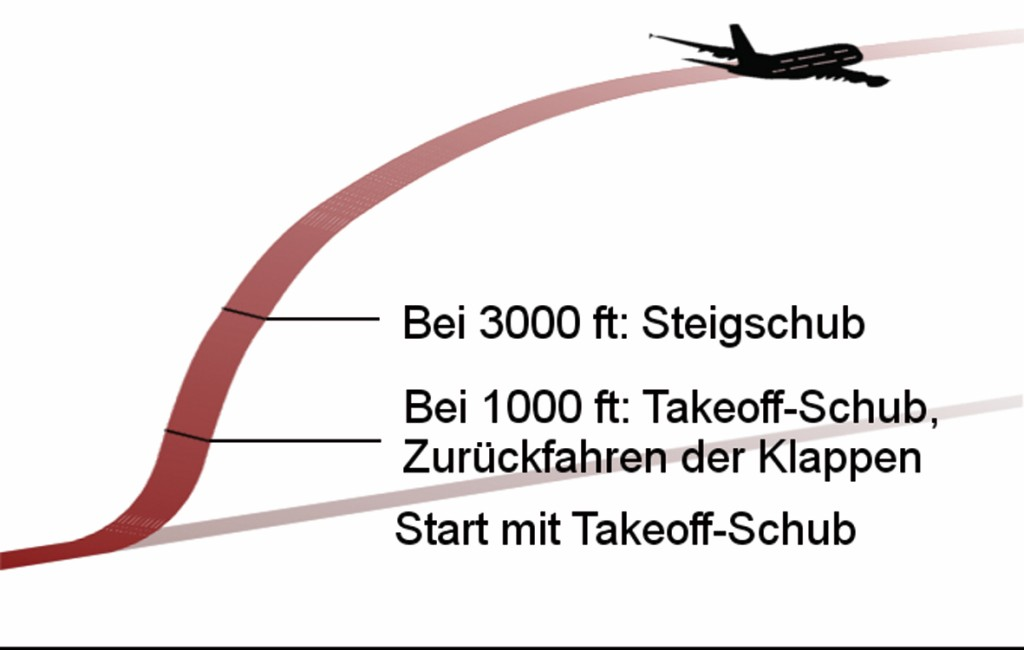 Bild 4 Abflug nach ICAO B.
