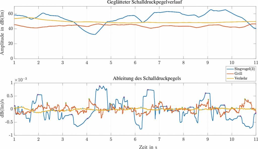 Bild 5 Schalldruckpegelverlauf der auditorischen Szene mit den Geräuschen Singvogel (in der höchsten Pegelstufe, Variation 3), Grill und Verkehr (oben) und Ableitung des Schalldruckpegelverlaufs zur Detektion der Schalldruckpegelfluktuation (unten).