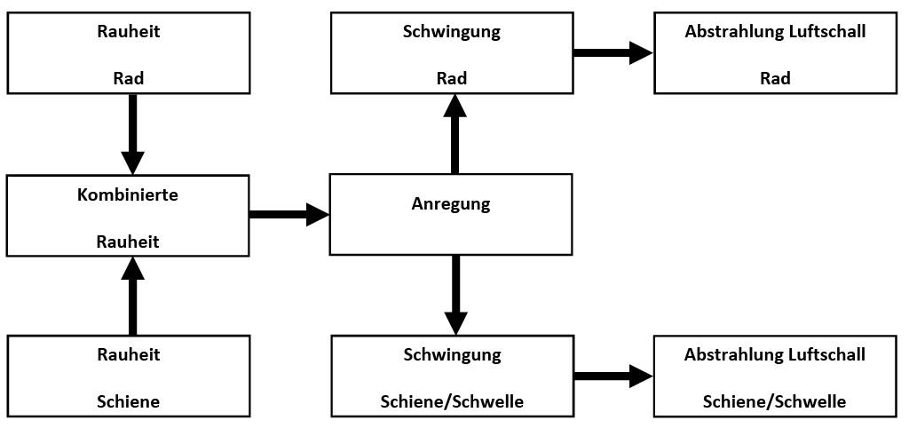 Bild 1 Mechanismus der Entstehung des Rollgeräuschs. Quelle: DB Netztechnik/DB Systemtechnik GmbH