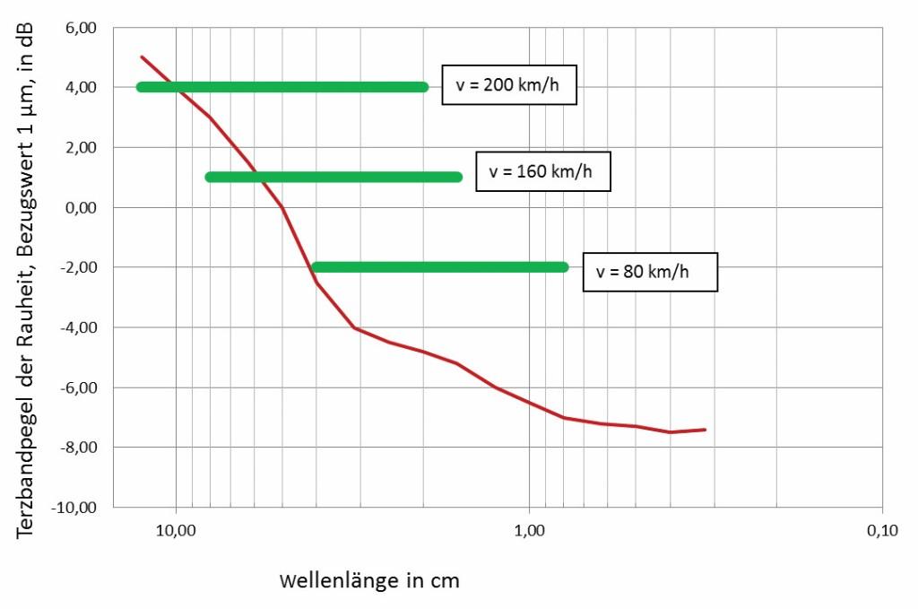 Bild 2 Beispiel für ein Spektrum der Schienenrauheit (rote Kurve). Die grünen Balken kennzeichnen den für das Rollgeräusch relevanten Wellenlängenbereich für drei verschiedene Zuggeschwindigkeiten. Die Wellenlängenbereiche entsprechen nach Gl. (1) jeweils dem Frequenzbereich von 500 bis 3 000 Hz. Quelle: DB Netztechnik/DB Systemtechnik GmbH