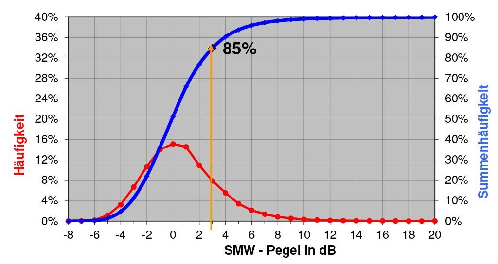 """Bild 3 Häufigkeitsverteilung der vom SMW gemessenen Pegel außerhalb von büG-Strecken. Befahren und ausgewertet wurden ca. 13 000 Gleis-Kilometer. Der Wert des """"durchschnittlichen"""" Schienenzustands nach Schall03 mit LSMW = 3 dB wurde auf 85 % des befahrenen Streckennetzes unterschritten (Zustand im ersten Halbjahr 2016). Quelle: DB Netztechnik/DB Systemtechnik GmbH"""