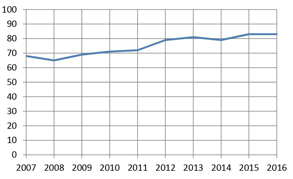 """Bild 4 Veränderung des akustischen Schienenzustands im Zeitraum von 2007 bis 2016. Aufgetragen ist der Anteil der Schienenzustände in %, die besser als der """"durchschnittliche Schienenzustand"""" (LSMW = 3 dB) sind. Der Anteil der überdurchschnittlich guten Zustände hat sich über einen Zeitraum von zehn Jahren von unter 70 % auf deutlich über 80 % erhöht. Quelle: DB Netztechnik/DB Systemtechnik GmbH"""