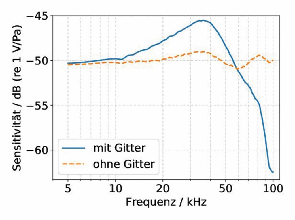 Bild 2 Sensitivität einer Viertel-Zoll-Mikrofonkapsel in Abhängigkeit von der Frequenz, gemessen mit und ohne Schutzgitter. Quelle: PTB/IFA