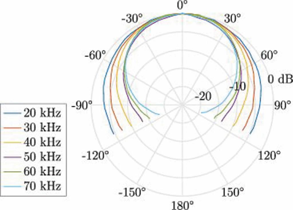 Bild 6 Richtcharakteristiken einer Viertel-Zoll-Mikrofonkapsel ohne Schutzgitter bei verschiedenen Frequenzen. Ein Einfallswinkel von 0° bedeutet einen senkrechten Schalleinfall auf die Membran. Jede Kurve wurde auf ihren jeweiligen Pegel bei 0° normiert. Quelle: Entnommen aus [9].
