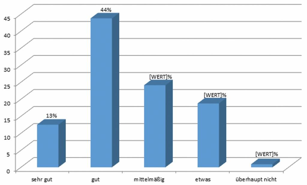 Bild 1 Online-Befragung Kommunen: Bewertung Internetnutzung für die Öffentlichkeitsbeteiligung (2012) 1= sehr gut bis 5=unbefriedigend. Quelle: UBA 2013