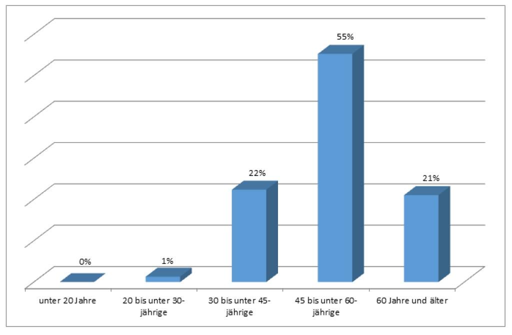 Bild 2 Anteil Altersgruppen bei öffentl. Veranstaltungen zum LAP (in %) Quelle: UBA 2013, OptiLAP – Online-Befragung von Kommunen,2012.