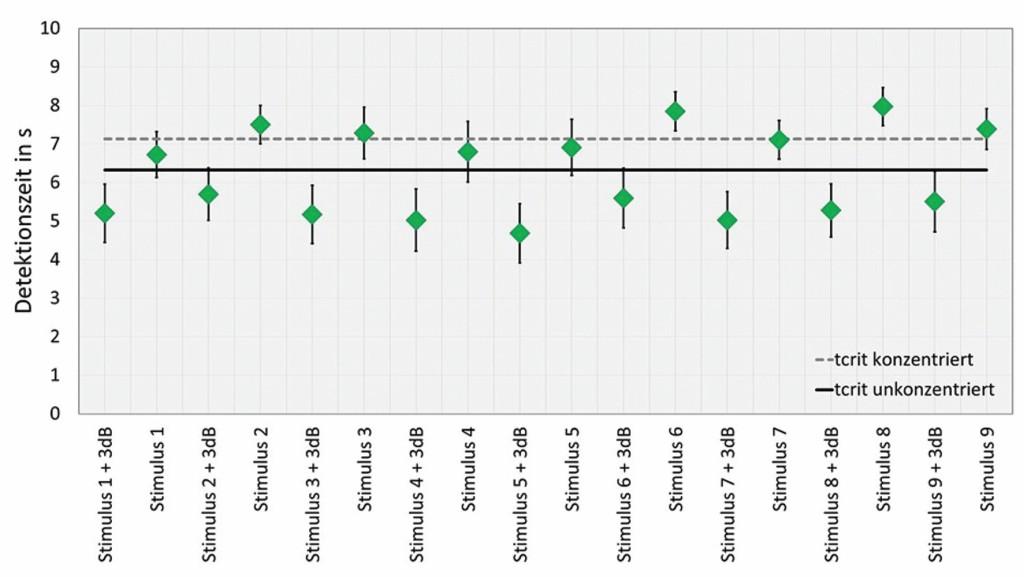 Bild 3. Ergebnisse der Geräuschdetektionszeiten für alle 18 Stimuli.