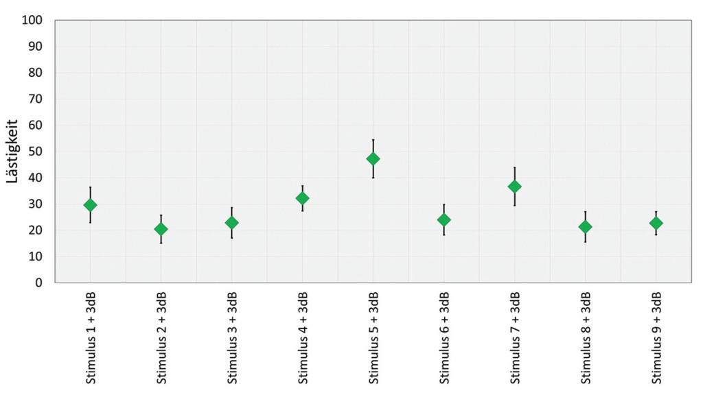 Bild 4. Ergebnisse der Lästigkeitsbewertungen für die neun rechtzeitig detektierbaren Stimuli. Quelle: TU Dresden
