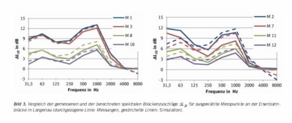 Bild 3. Vergleich der gemessenen und der berechneten spektralen Brückenzuschläge DLZE für ausgewählte Messpunkte an der Eisenbahnbrücke in Langenau (durchgezogene Linie: Messungen, gestrichelte Linien: Simulation).