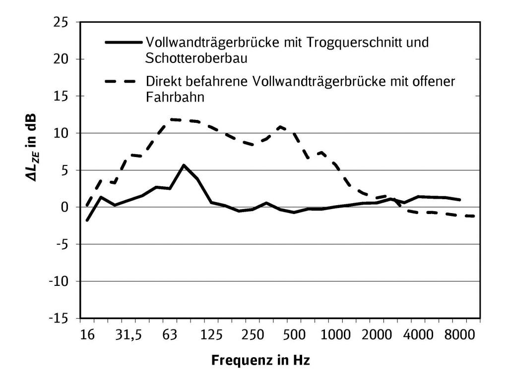 Bild 1. Spektrale Brückenzuschläge DLZE von Vollwandträgerbrücken mit und ohne Schotterbett gemittelt aus mehreren vorhandenen Messungen.