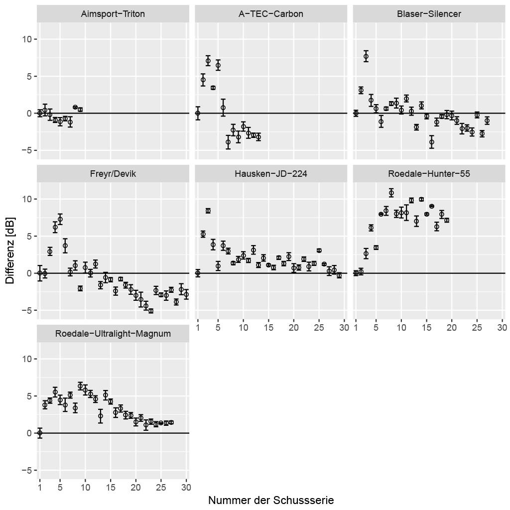 Bild 3. Entwicklung der Dämmleistung als Relativwert zum Anfangsschalldruck.