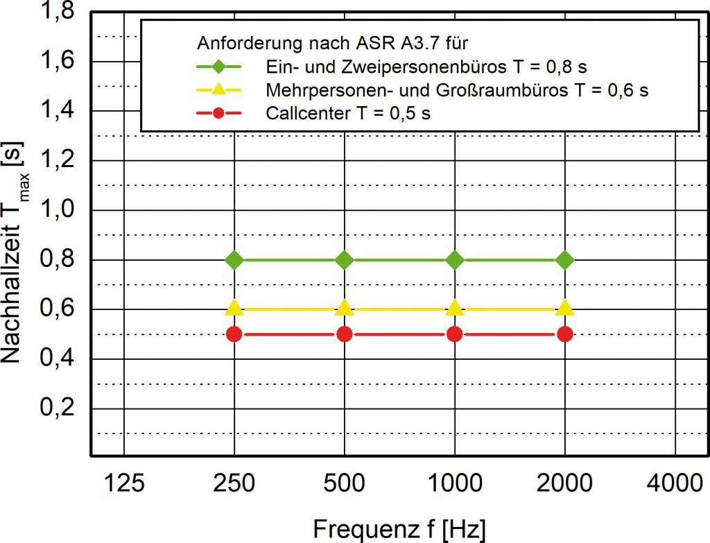 Bild 2 Anforderung für die maximale Nachhallzeit Tmax nach Ziffer 5.2. der ASR A3.7.