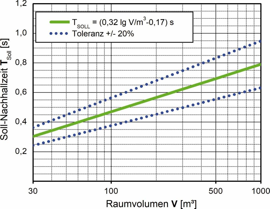 Bild 3 Anforderung für die maximale Nachhallzeit Tmax nach Ziffer 5.2. der ASR A3.7.