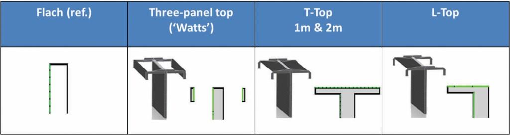 Bild 3 Unterschiedliche Topp Ausführungen.