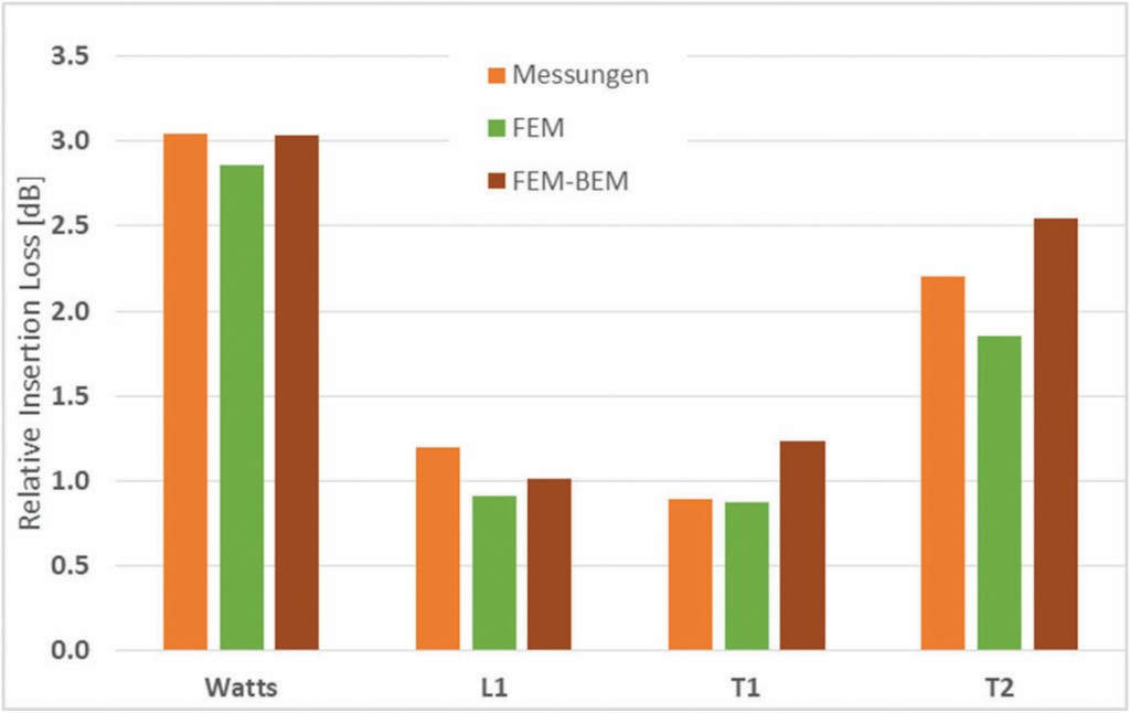 Bild 6 Vergleich der Simulationsergebnisse mit experimentell ermittelten Daten.