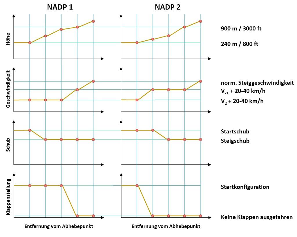 Bild 2 Vergleichende Darstellung der sog. Noise Abatement Departure Procedures der ICAO [18].