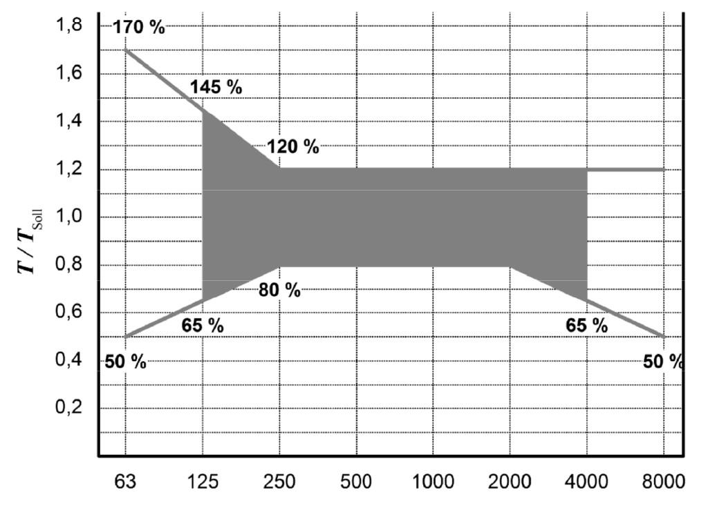 Bild 1 Toleranzbereich der Nachhallzeit T bezogen auf die Soll-Nachhallzeit Tsoll nach [1].