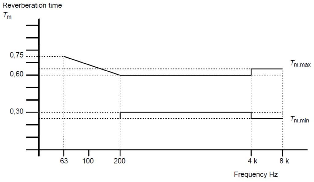 Bild 2 Nachhallzeit-Toleranzen nach ISO 60268-13.