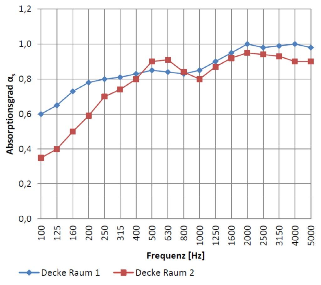 Bild 5 Absorptionsgrad der eingesetzten Deckenmodule.