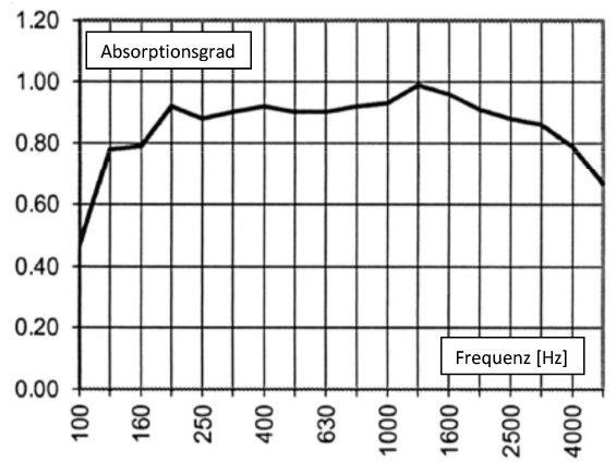 Bild 6 Schallabsorptionsgrad nach ISO 354 von Holzschlitzplatten (NH-Akustik).