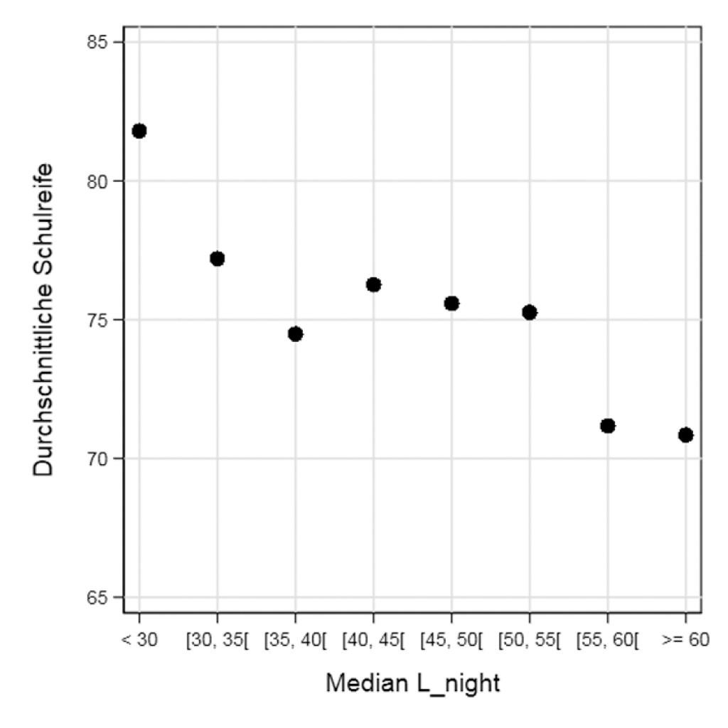 Bild 2 Korrelationen zwischen Schulreife und Lärmbelastung (links), Schulreife und SGB II-Quote (Mitte) und SGB II-Quote und Lärmbelastung (rechts). Quellen: Stadt Wuppertal, Eisenbahn Bundesamt, 2014; eigene Berechnung, eigene Darstellung.