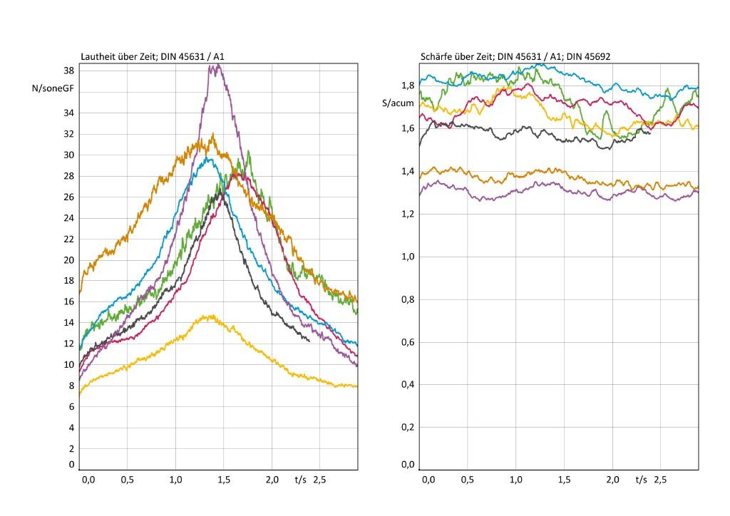 Bild 5 Lautheit und Schärfe nach DIN 45631/A1 bzw. DIN 45692 (rosa – Drohne 1; lila – Drohne 2; schnell; ocker – Drohne 3; langsam; blau – Drohne 4; grün – Drohne 5; gelb – Drohne 6; grau – Drohne 7).