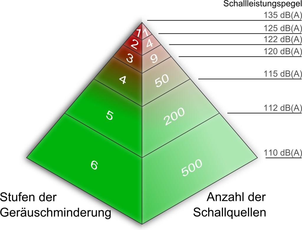 Bild 6. Prinzip der Lärmminderung.