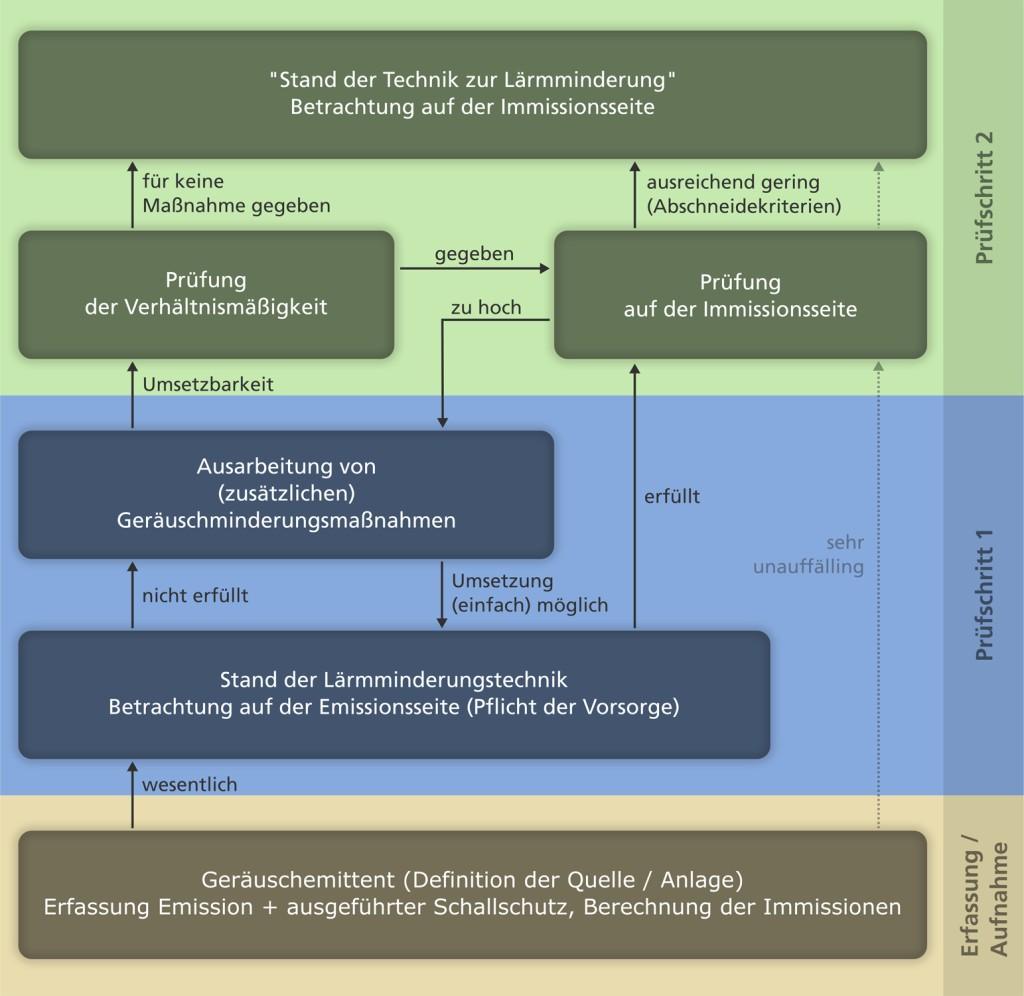 Bild 1. Vorgehen zur Ermittlung und Bewertung des Standes der Lärmminderungstechnik.