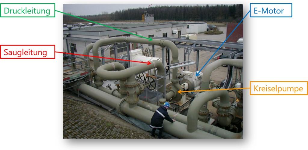 Bild 2. Beispiel für den erforderlichen Einsatz verschiedener Messverfahren zur Berücksichtigung von Teilschallquellen und Nebenwegen.