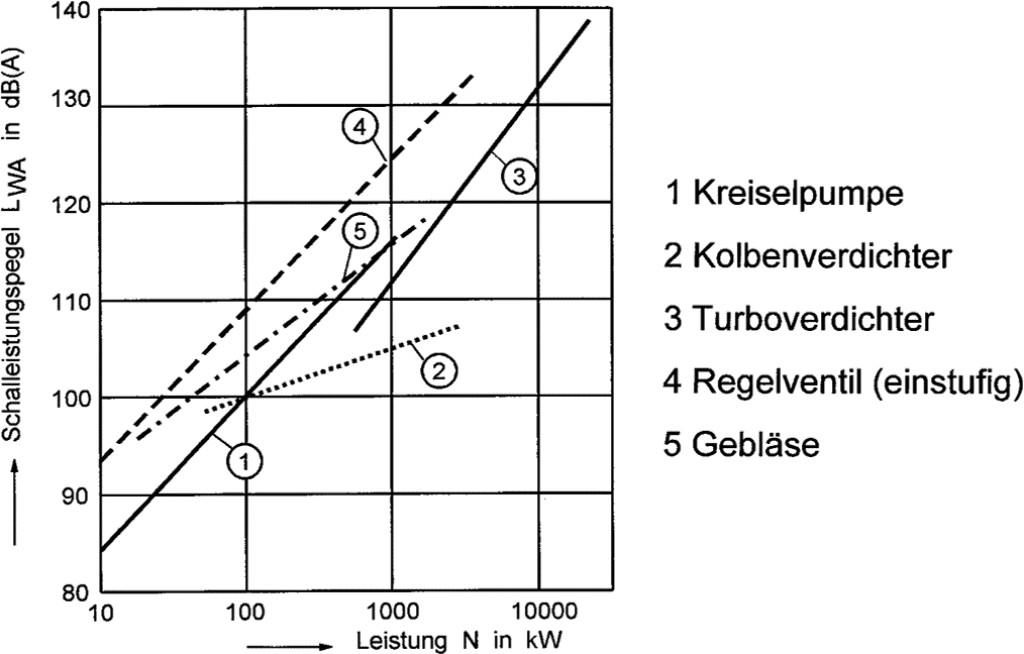 Bild 7. Beispielhafte Ermittlung der Geräuschemission in Abhängigkeit der Leistung. Quelle: Erfahrungswerte Müller-BBM
