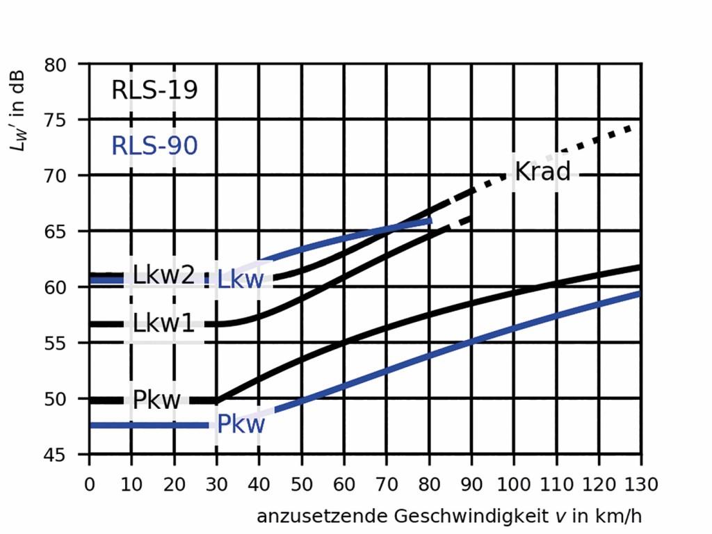 Bild1 Emissionskurven von RLS90 und RLS19. Längenbezogener Schallleistungspegel in Abhängigkeit von der Geschwindigkeit jeweils für ein Fahrzeug. In blau nach den RLS90 und in schwarz nach den RLS19. Quelle: Bundesanstalt für Straßenwesen (BASt)