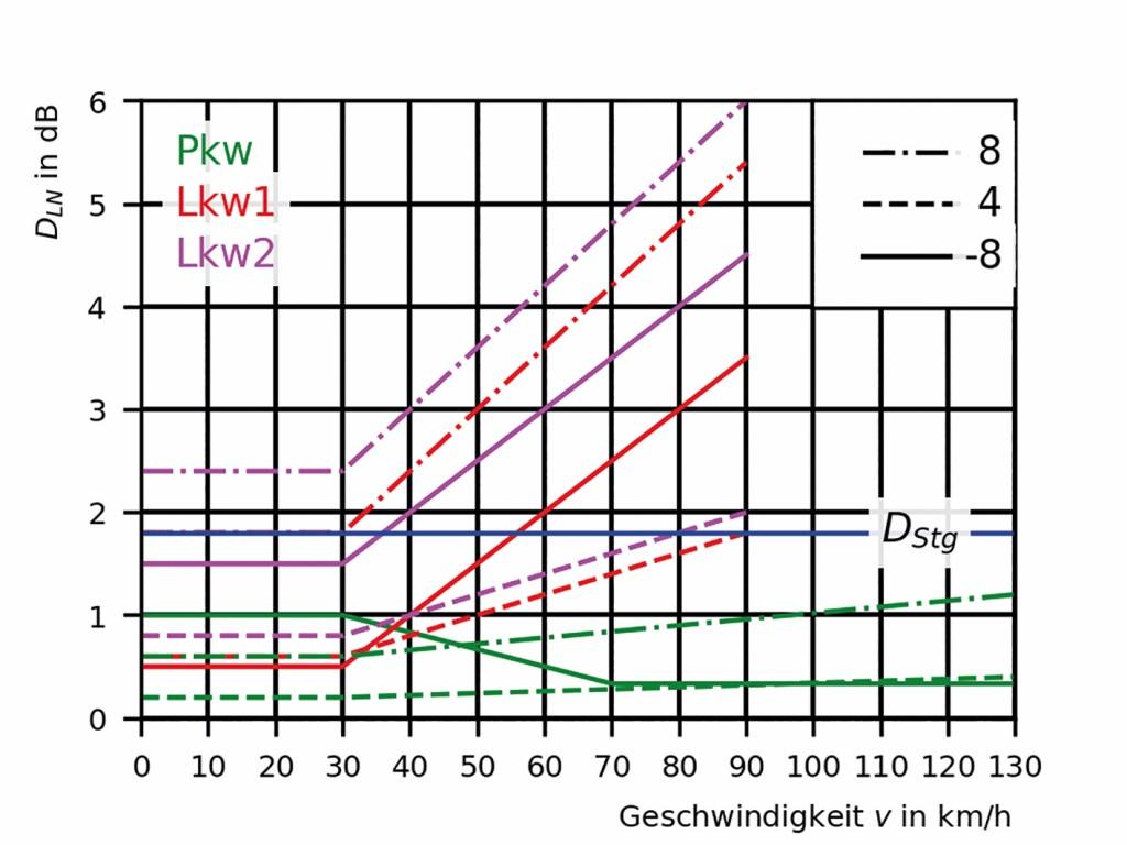 Bild 2 Zuschlag für Steigung und Gefälle der RLS90 und Längsneigungskorrektur der RLS19. In grün, rot bzw. magenta sind für die Fahrzeugarten Pkw, leichte und schwere Lkw (Lkw1 und Lkw2) jeweils die Längsneigungskorrekturen der RLS19 für Längsneigungen von –8% (durchgezogen), 4% (gestrichelt) und 8% (stichpunktiert) dargestellt. Der Zuschlag für Steigung und Gefälle der RLS90 beträgt 0 dB für Längsneigungen bis 5% und 1,8 dB für eine Längsneigung von ±8% und ist in blau dargestellt. Quelle: Bundesanstalt für Straßenwesen (BASt)