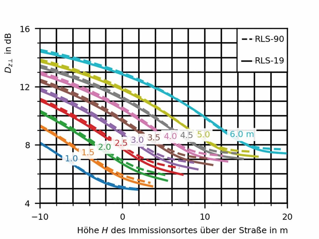 """Bild3 Abschirmmaß für eine dreistreifige Autobahn (RQ37,5) in 100m Abstand nach dem Verfahren """"langer, gerader"""" Fahrstreifen für RLS90 und RLS19 in Abhängigkeit von der Höhe H des Immissionsortes über der Straße für Lärmschutzwandhöhen von 1,0m bis 6,0m. Quelle: Bundesanstalt für Straßenwesen (BASt)"""