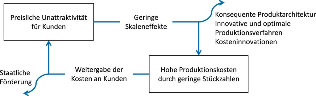"""Bild 1. Der """"Teufelskreis"""" in der Elektromobilproduktion. Bild: PEM, RWTH Aachen"""