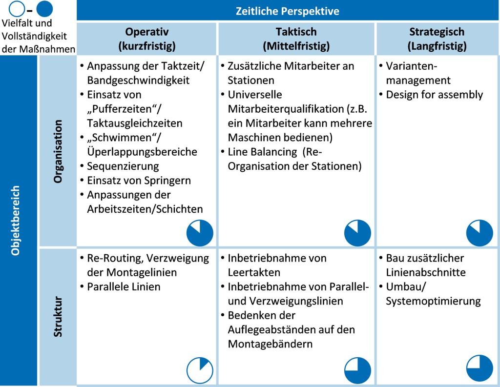 Bild 2. Typische Maßnahmen zur Flexibilisierung der Automobilmontage. Bild: PEM, RWTH Aachen