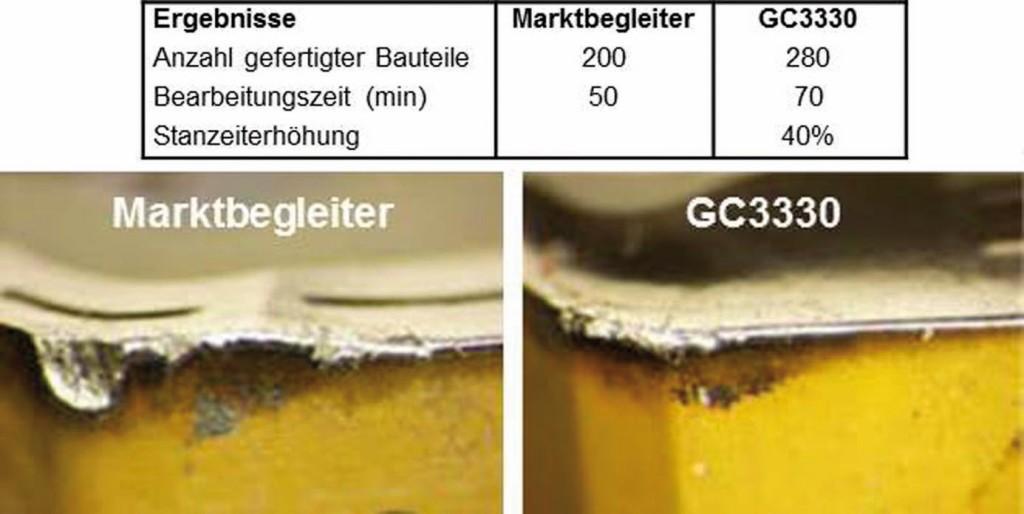 Bild 3. Verbesserung der Standzeit durch den Einsatz des Schneidstoffs GC3330. Bild: Sandvik Coromant