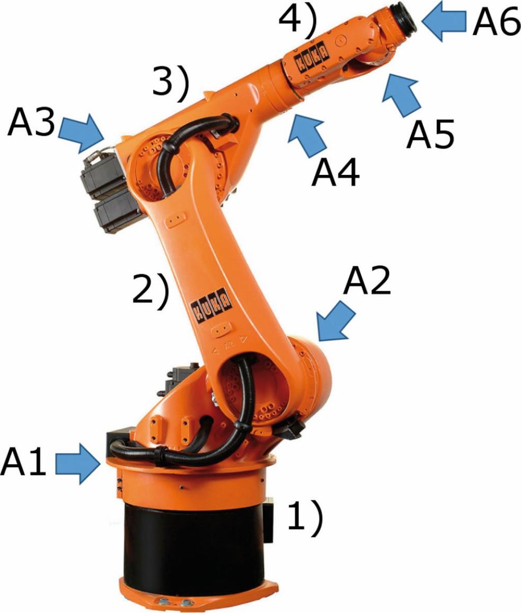 """Bild 3. """"KR 60 HA""""-Roboter von Kuka mit sechs Achsen A1-A6 und vier Komponenten: Karussell (1), Schwinge (2), Arm (3) und Hand (4), nach [2]. Bild: ISW, Universität Stuttgart"""