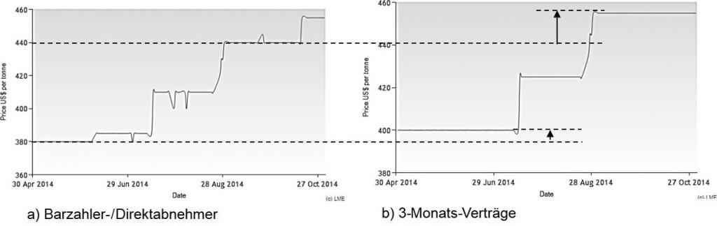 Bild 1. Preisliche Differenz für Stahl zwischen Direktabnehmer und Terminverträge [4]. Bild: IFW