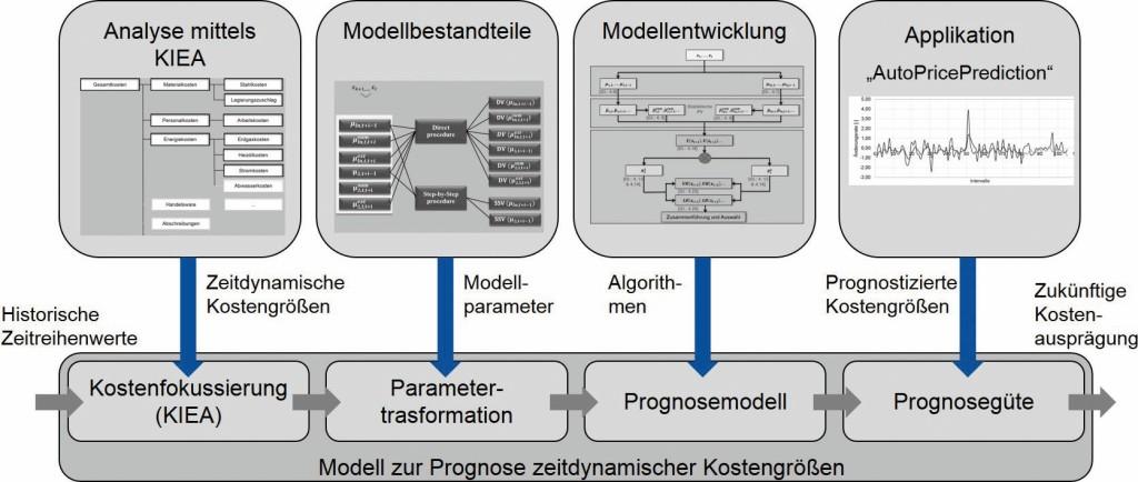 Bild 2. Schematische Darstellung des Vorgehens zur Modellerarbeitung. Bild: IFW