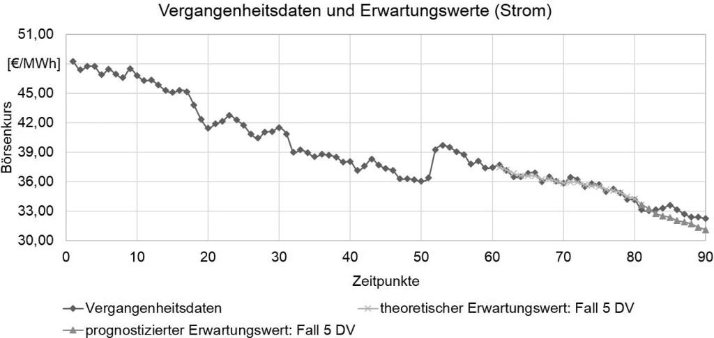 Bild 4. Verlauf der Erwartungswerte für Strom (70 Tage). Bild: IFW