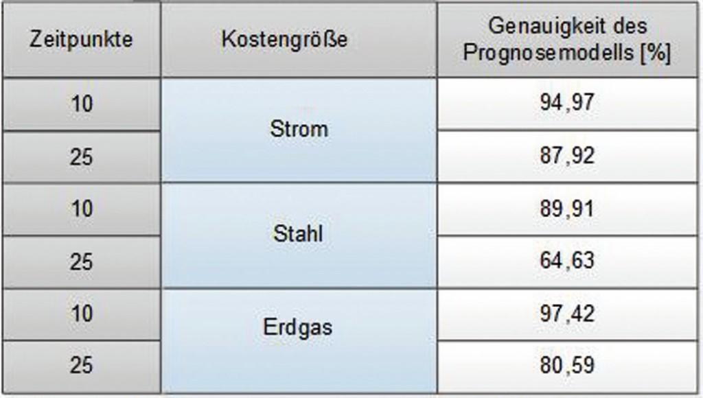 Tabelle. Ergebnisdarstellung für drei Kostengrößen. Bild: IFW
