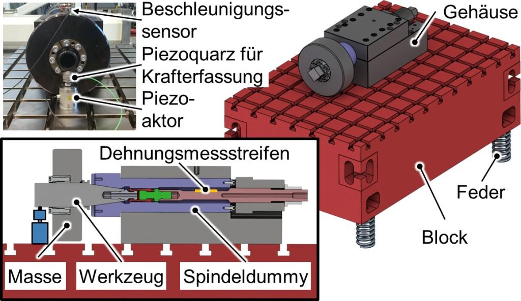 Bild 1. Modifizierter Aufbau: Der Prüfstand ist nun von der Umwelt entkoppelt, die dynamische Anregung wird über einen Piezoaktor erzeugt. Bild: WZL