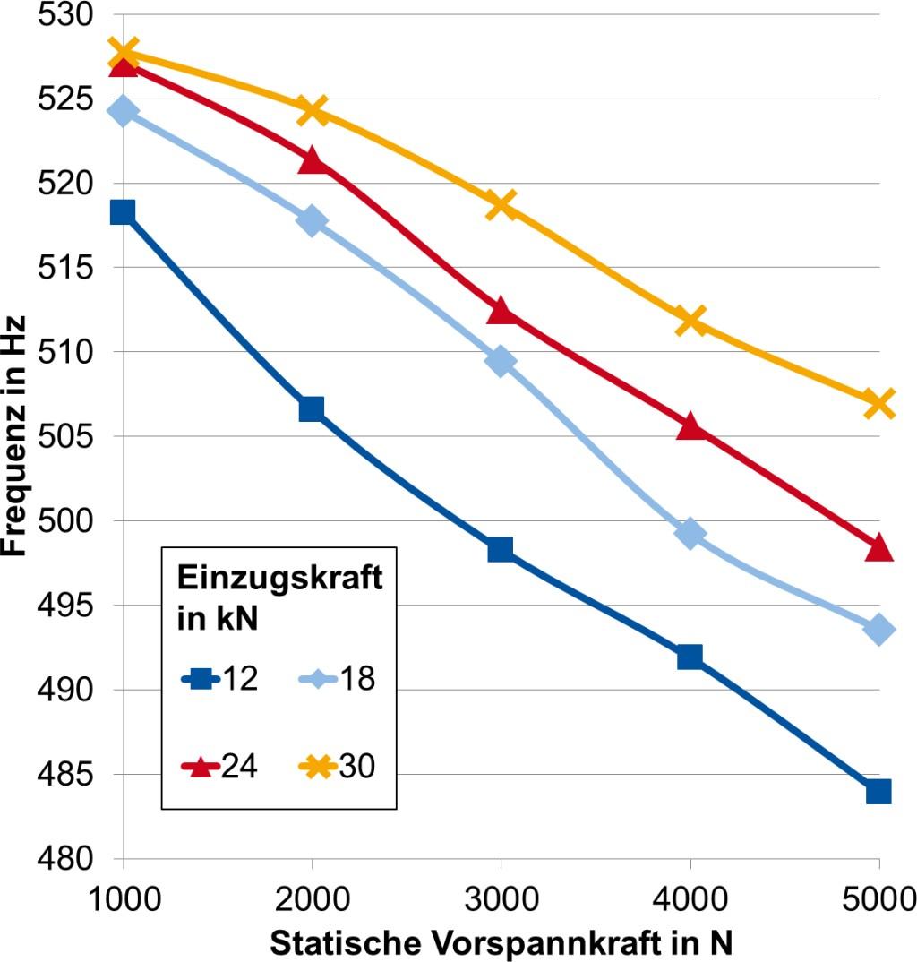 Bild 2. Einfluss der Vorspannung und der Einzugskraft auf die Eigenfrequenz. Bild: WZL