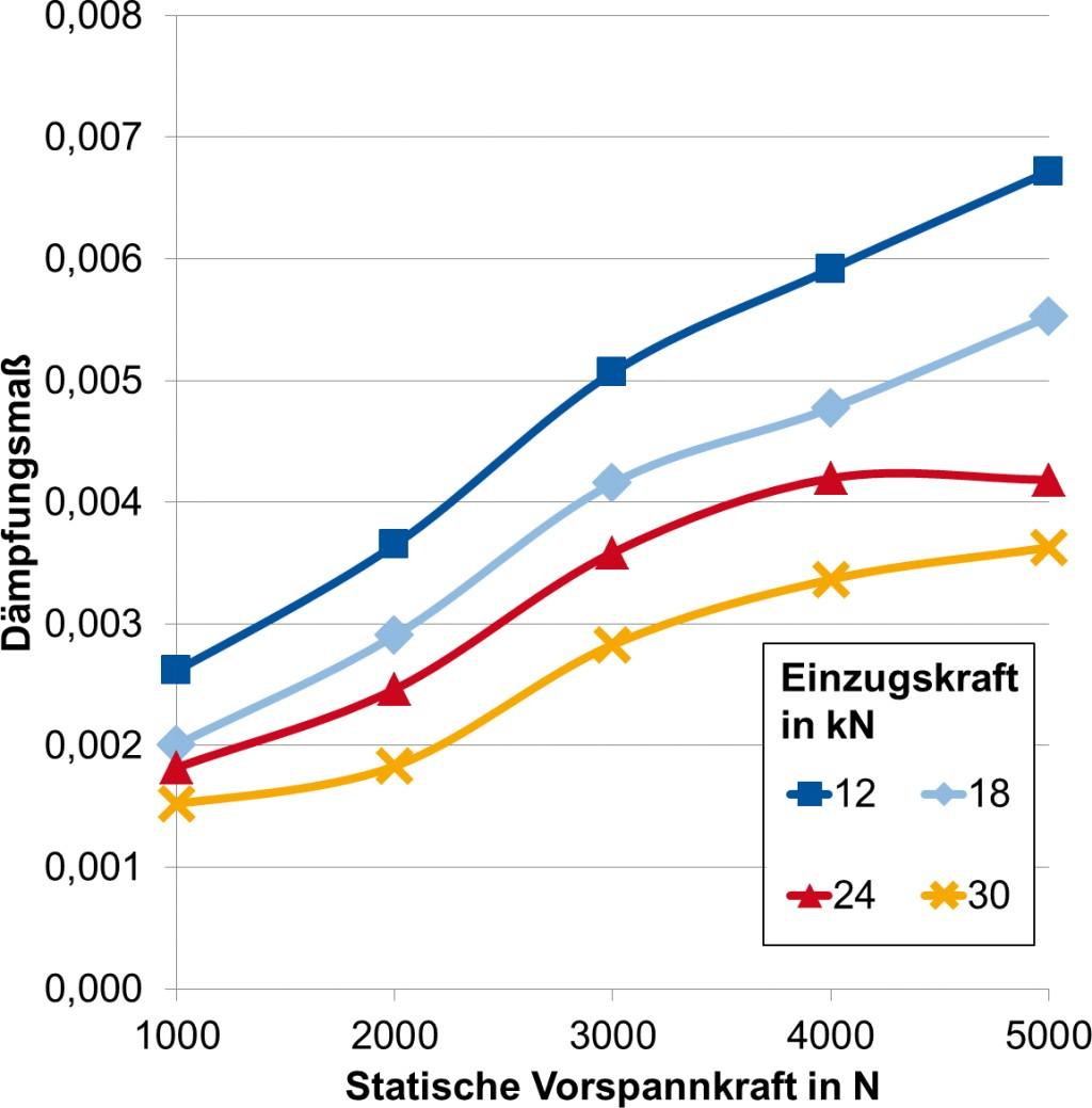 Bild 3. Einfluss der Vorspannung und der Einzugskraft auf die Dämpfung. Bild: WZL