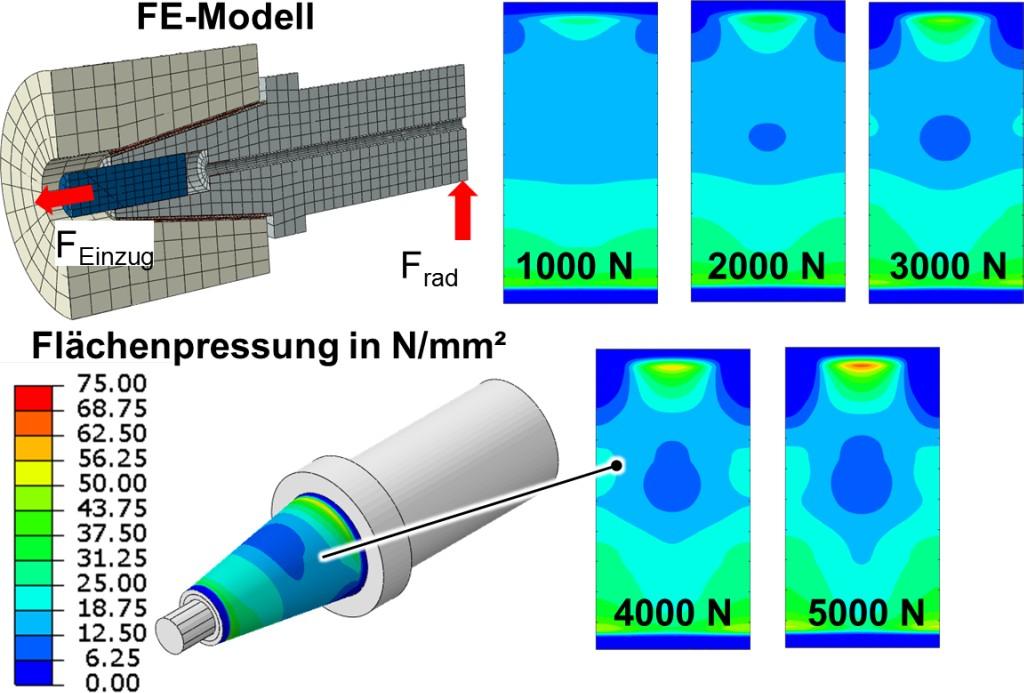 Bild 5. Pressungsverteilung im Kontakt: Dazu wurde die Schnittstelle mithilfe der Finite-Elemente-Methode simuliert. Bild: WZL