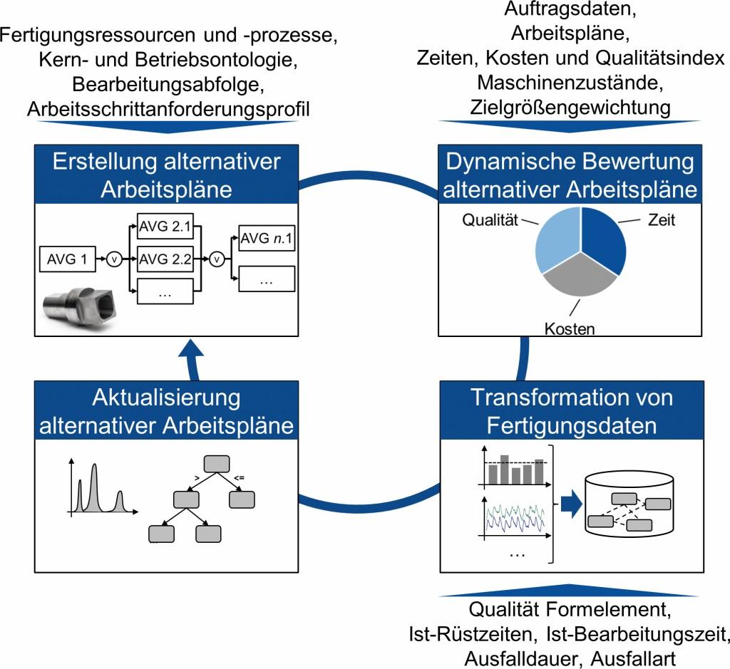 Bild 1. Bausteine und Datenbasis der betriebsbegleitenden, adaptiven Arbeitsplanung und Fertigungssteuerung. Bild: IWF