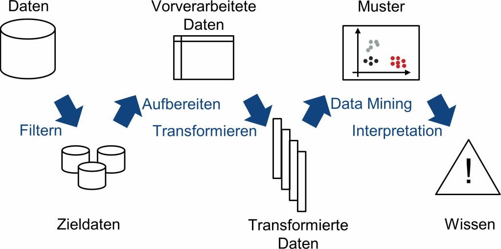 """Bild 5. Modell des """"Knowledge Discovery in Databases"""" (KDD)-Prozesses [7]. Bild: IWF"""