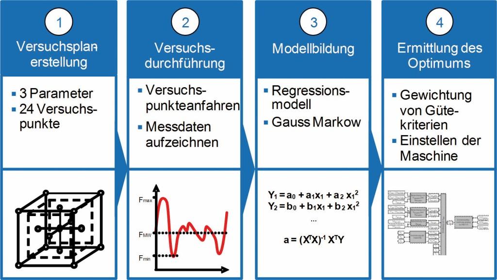 Bild 2. Konzept zur Selbstoptimierung des Webprozesses [7]. Bild: ITA, RWTH Aachen