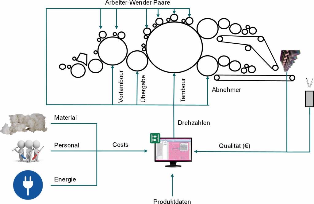 """Bild 3. Konzept des """"Easy Vlies 4.0""""-Systems [9]. Bild: ITA, RWTH Aachen"""